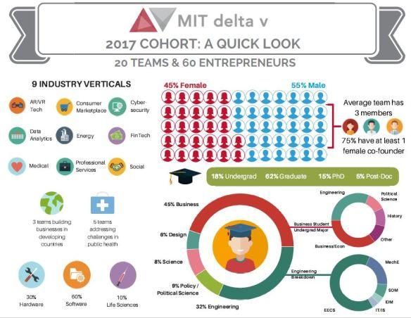 2017 delta v Cohort_JPEG